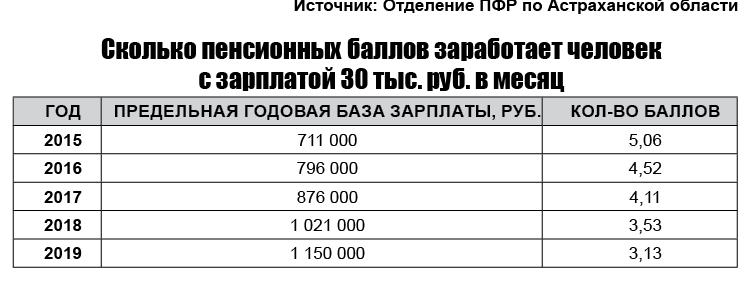 Рассчитать пенсионные баллы за 2016 пенсионный фонд личный кабинет регистрация ип